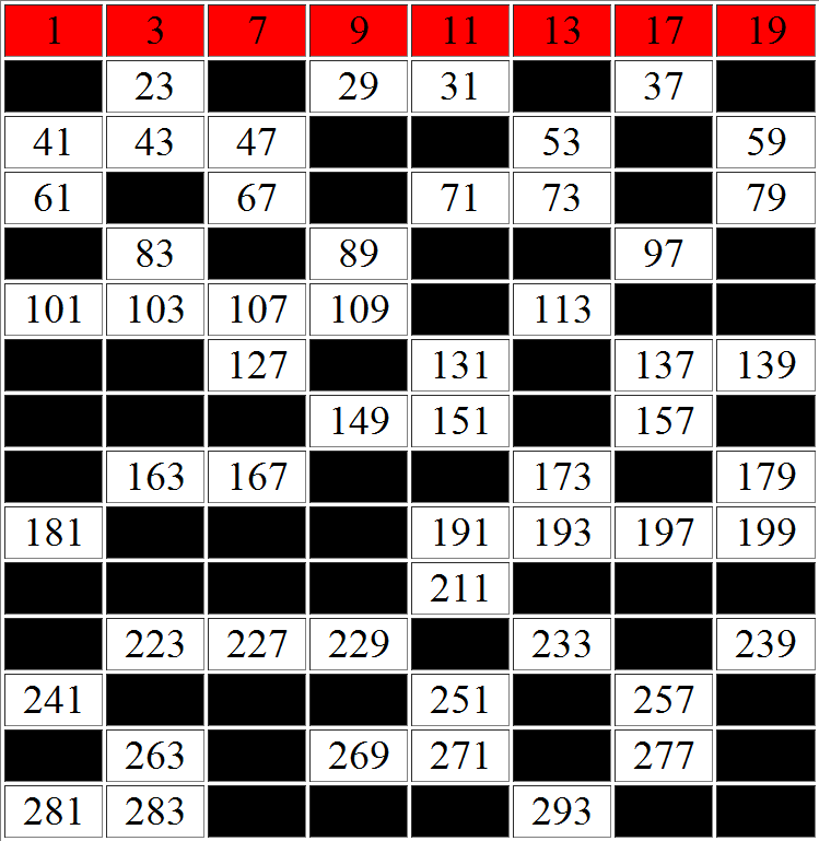 Prime numbers 0 - More information