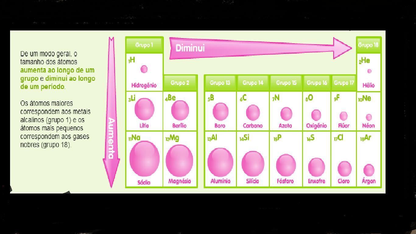 Ci ncias fisico quimicas tabela peri dica for Ptable tabela periodica