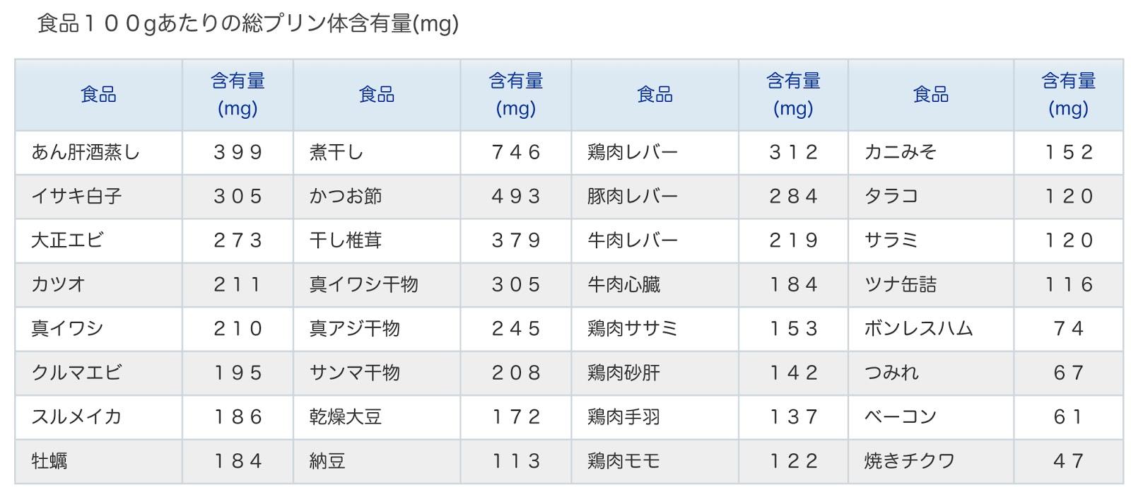多い 食品 体 プリン