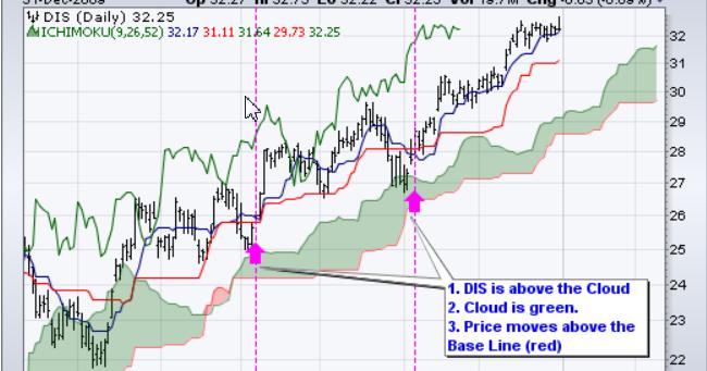 Cara main saham di forex
