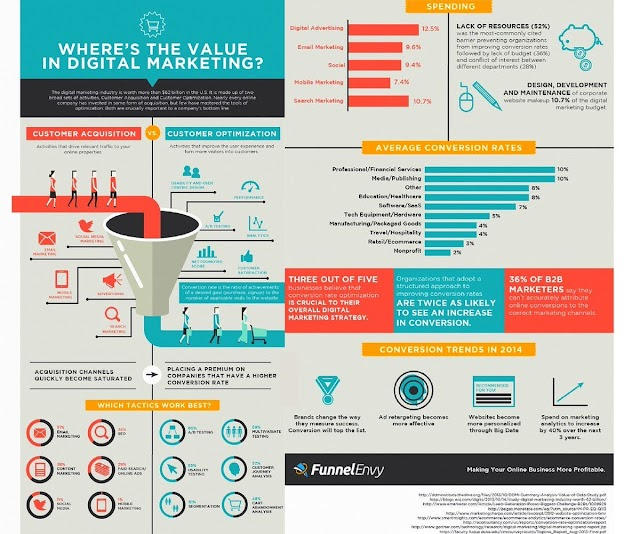 Where is the value in digital marketing