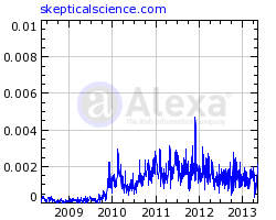 reach of Skeptical Science according to Alexa