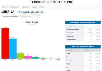 Resultados elecciones generales en Lebrija. Año 2011