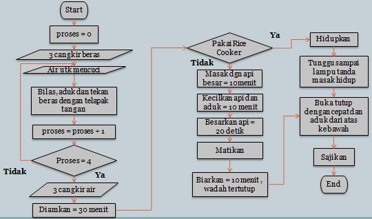 Diary elektro august 2014 contoh deskripsi secara diagram alir flowchart cara memasak nasi ccuart Image collections