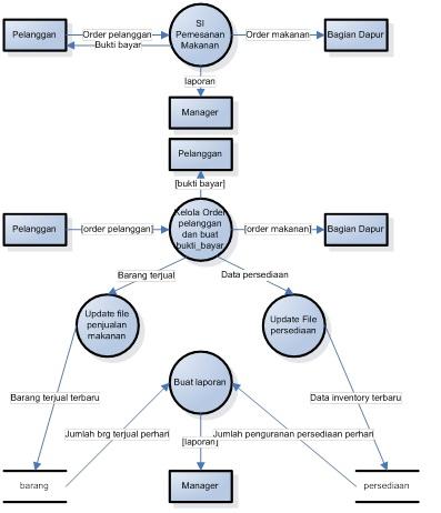 Sistem informasi data flow diagram atau diagram aliran data buatlah dfd secara manual dengan menggunakan tool microsoft visio contoh dfd untuk sistem informasi perpustakaan 1 diagram konteks ccuart Gallery