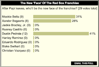 FN POLL: 'Muddy Chicken' Leads As 'Face of Franchise'