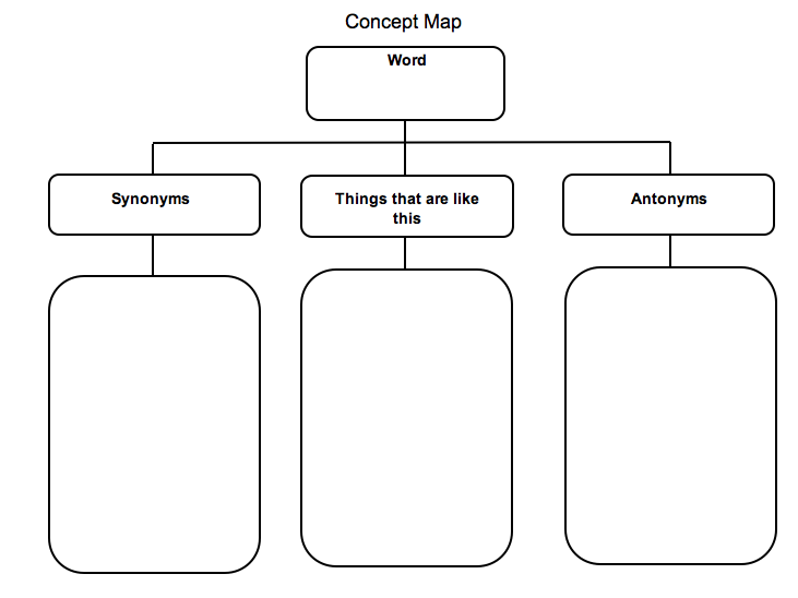 concept map is great for when students encounter new vocabulary in a ...