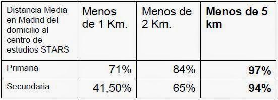 Distancia domicilio colegio STARS Madrid
