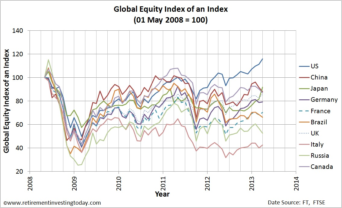 Global Equity Index of an Index