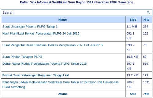 Kumpulan info PLPG Sergur 2015 Rayon 139 UPGRI Semarang
