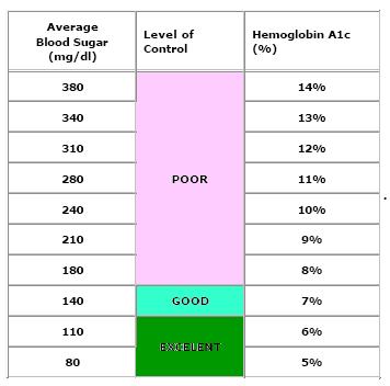 a1c chart,hemoglobin a1c chart,a1c levels,blood sugar chart,normal a1c ...