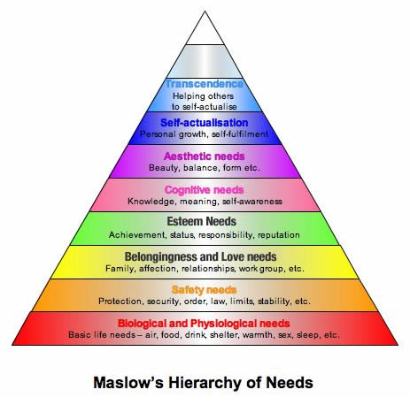 abraham maslow s contribution to management process Maslow's contributions in humanistic psychology has meant management has progressively become more holistic and employee focused let's take the 'social belonging' need for example – the importance of friendships at work and organisational fit are no longer just 'nice to haves' but instead recognised drivers of engagement and .