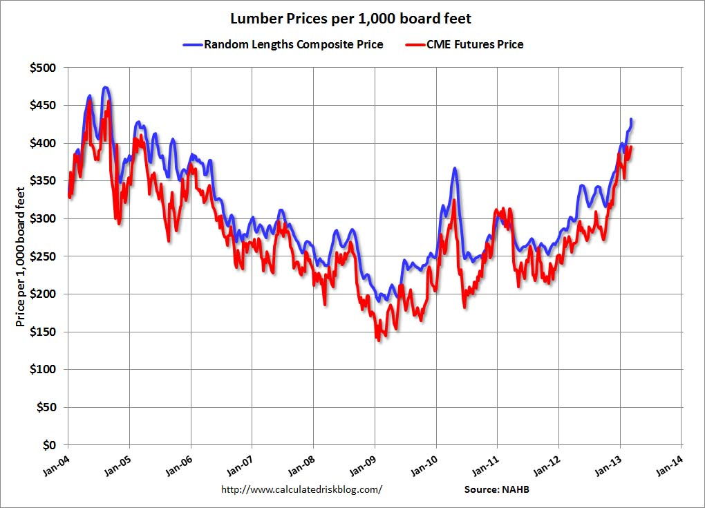 Lumber prices wood on fire topics of lumber industry