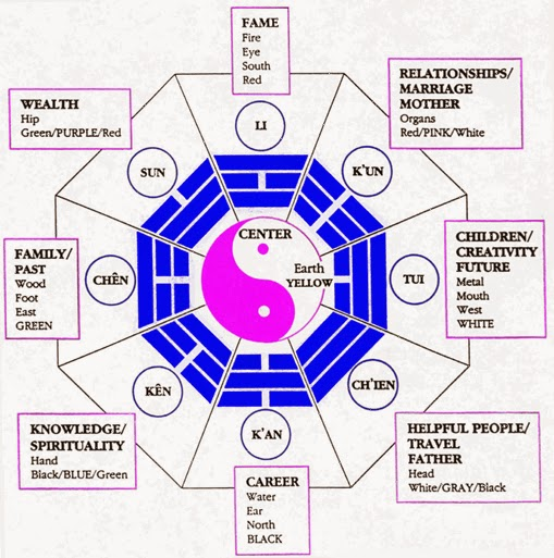 Xoxoxo e making some changes with feng shui - Feng shui wealth direction ...