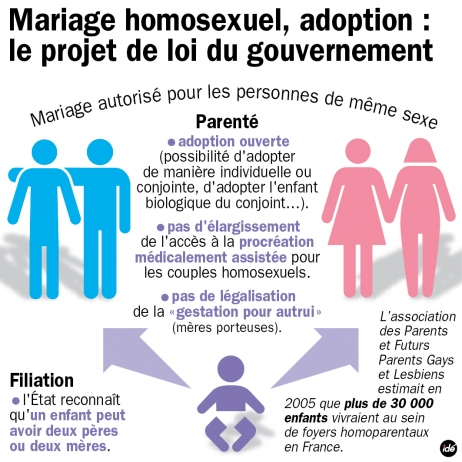 Contre les informations d'adoption gay
