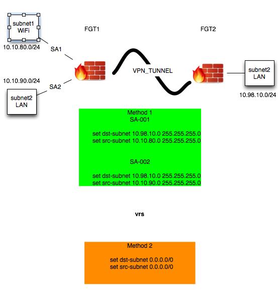 fortigate ipsec vpn configuration guide