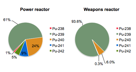 Pu composition by reactor type