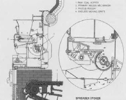 Steam Boiler: Stoker Boiler Types