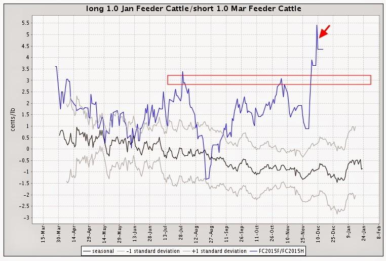 spread feeder cattle chart gráfico futuro terneros