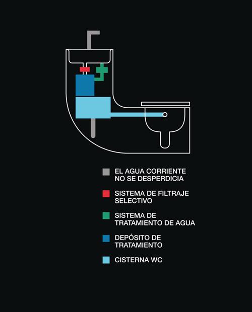 Marq gzgz marq productos lavabo inodoro w w roca for Funcionamiento de inodoro