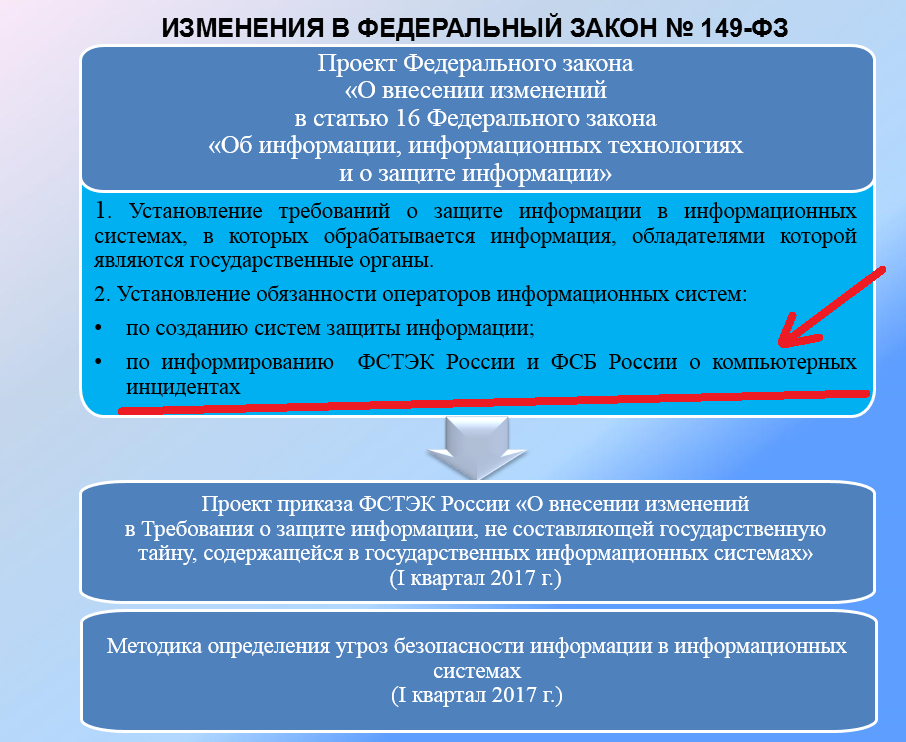 Федеральный закон 149-фз от 27.07.2006 с изменениями и дополнениями