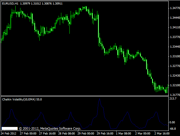 Spread widening forex