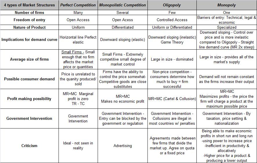 oligopoly versus monopoly competition essay Eight significant differences between monopoly and oligopoly are enclosed here one such difference is that in monopoly as there is a sole seller of a product or provider of service the competition does not exist at all on the other hand, in oligopoly a slight competition is there among the firms.