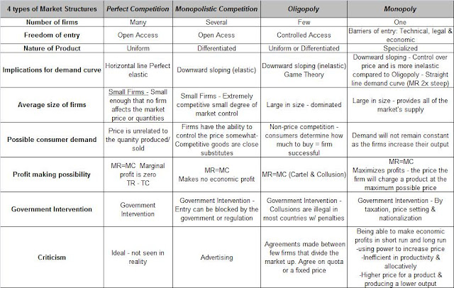 microeconomics market structures Pack 2 - microeconomics microeconomics table of contents topic pack - microeconomics - introduction  in which form of market structure would price be the key.