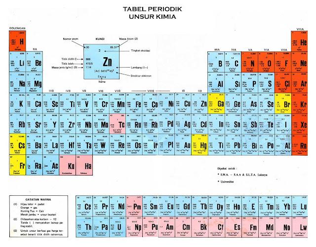 tabel periodik kimia