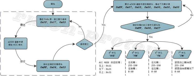 eZ430 運動手錶的通訊流程