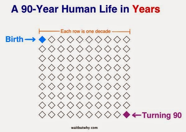 I Can't Decide If This Is Inspiring Or Depressing. But It's Guaranteed To Open Your Eyes. - This is what your life, in years, looks like.