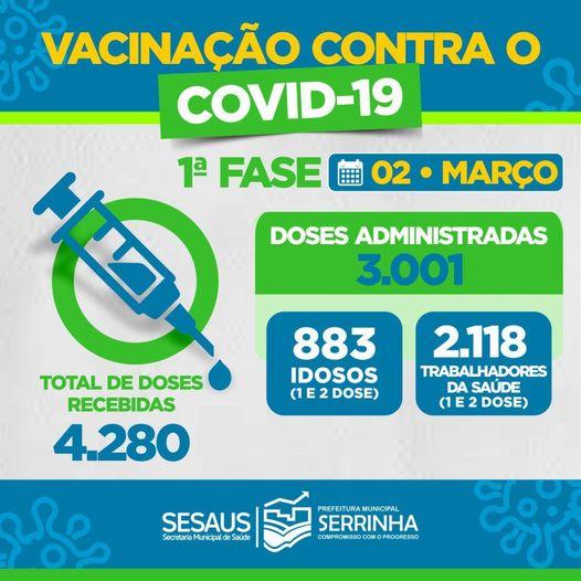 Vacinação contra o #covid-19 em 02/03/2021
