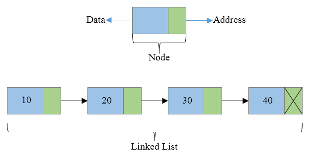 Linked list logical diagram