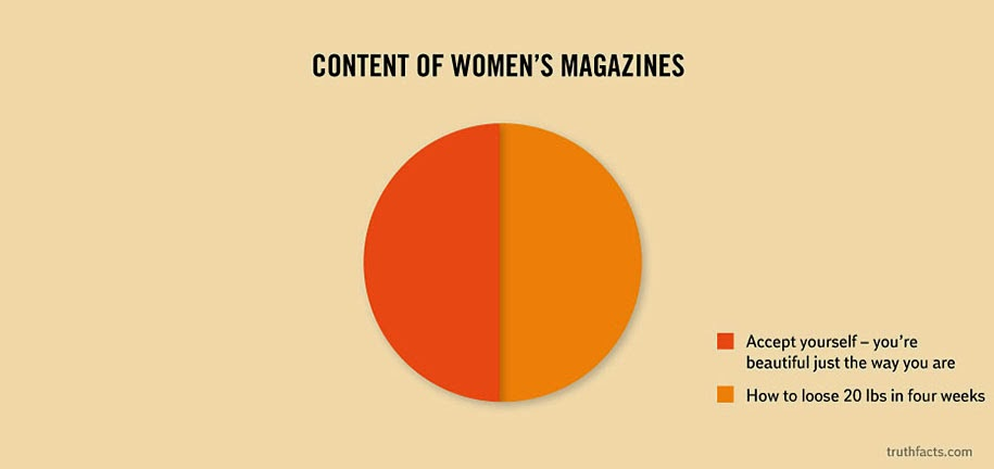Content of women's magazines chart
