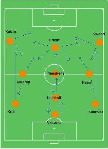 Dutch Total football Position-switching