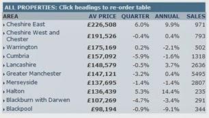 英國房地產-西北部地區房價指數