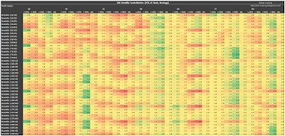 SPX Short Straddle Summary Profit Factor version 3