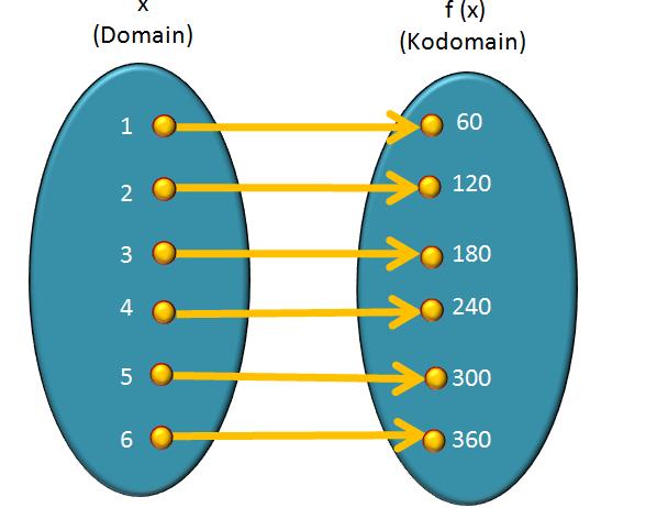 Relasi dan fungsi april 2013 diagram ccuart Choice Image