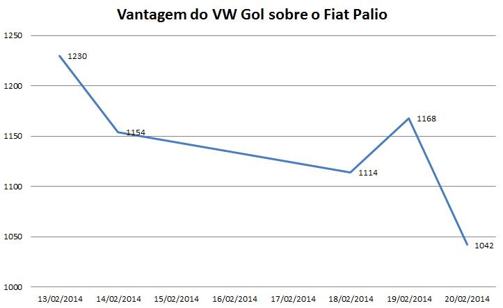 Fiat Palio x Volkswagen Gol - vendas