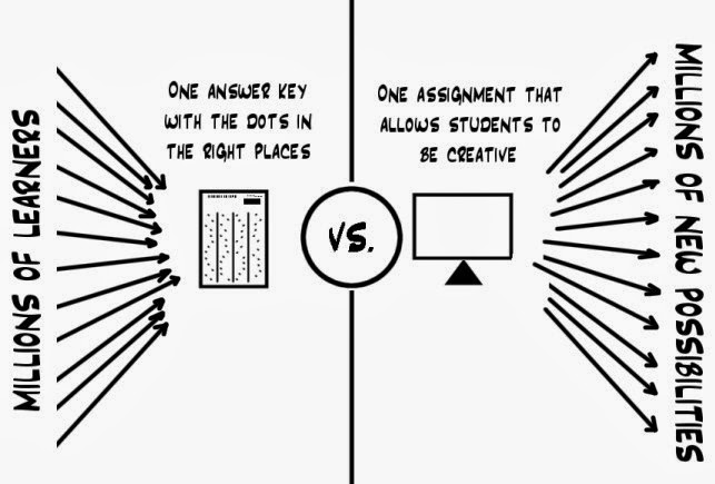 standardized tests versus creativity in school