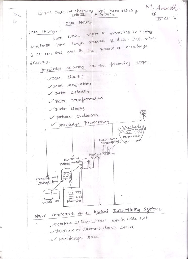 sample process essay doctor