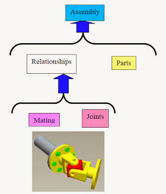 Content Based Search of Mechanical Assemblies