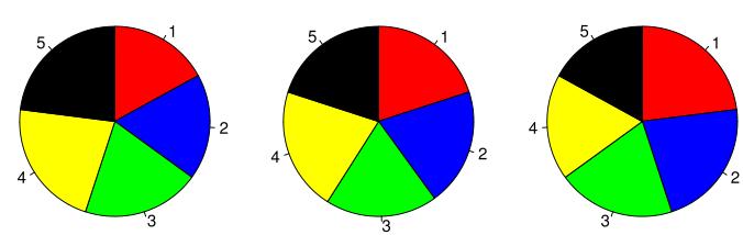 Gráfico de Pizza ou Setor - Tutorial de Excel para iniciantes