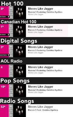 Posiciones de Moves Like Jagger en Billboard Billboard