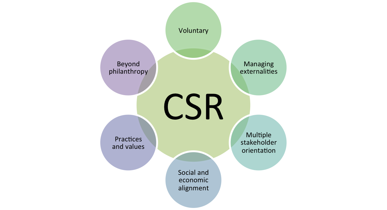 an introduction to the concept of corporat social responsibility The term corporate social responsibility introduction to quarterly carroll's compliance concept considered corporate citizenship corporate moral.