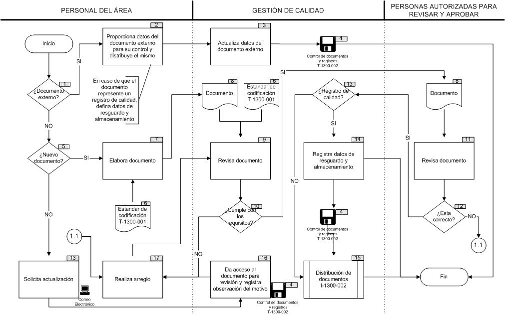El rincn del sueko los diagramas de flujo diagrama de flujo que muestra el proceso de control de documentos ccuart Images