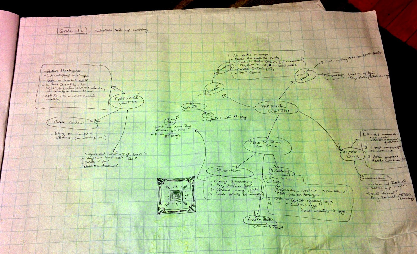 mind map for writers, writing mind map, Kate Bitters