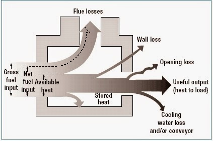 Heat%2BLosses%2Bin%2BIndustrial%2BHeating%2BFurnaces %2BSankey%2BDiagram mechanical engineering heat losses in industrial heating furnaces