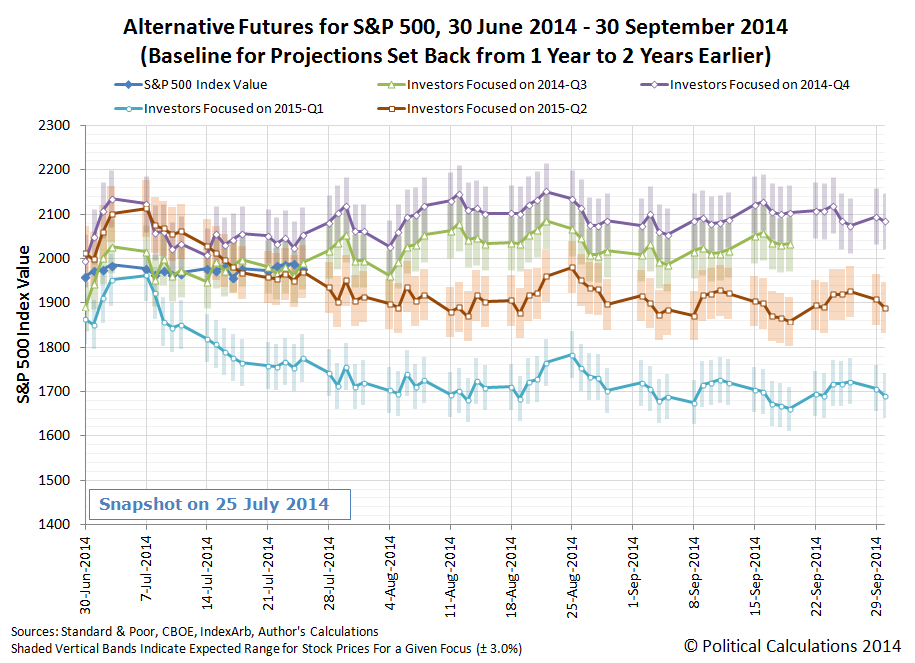 Rebaselined Alternative Future Trajectories for the S&P 500, 30 June 2014 through 30 September 2014, Snapshot on 25 July 2014