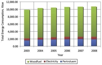 Total konsumsi energi dari berbagai jenis energi di Ghana dari tahun 2003 sampai 2008